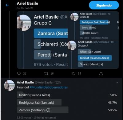 Zamora arrasa en el mundial de gobernadores de Twitter